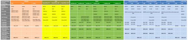 Samsung Galaxy S5 Price Comparison FULL with U Mobile
