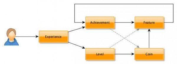 Sony EvolutionUI Flow chart