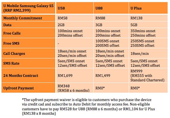 U Mobile S5