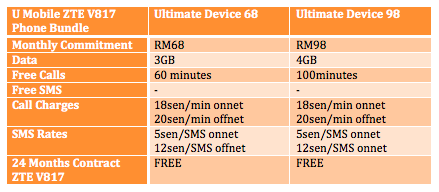 U Mobile ZTE V817 Table