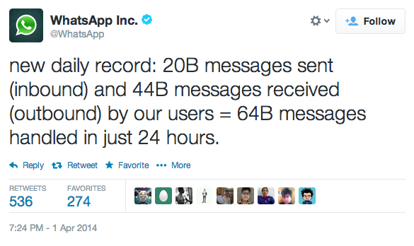 WhatsApp 64 billion record