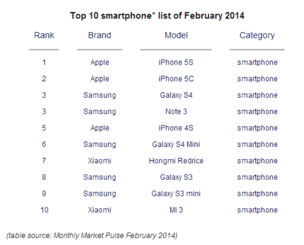 best-selling-smartphones-february-2014