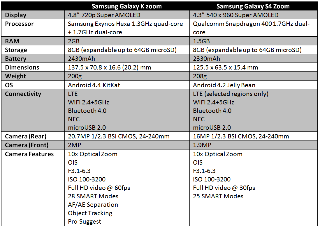 samsung-galaxy-k-zoom-vs-galaxy-s4-zoom