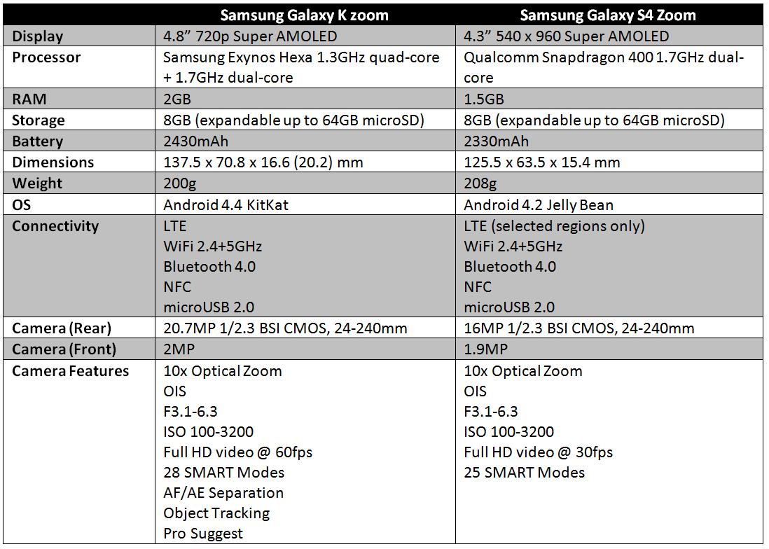 samsung-galaxy-k-zoom-vs-galaxy-s4-zoom