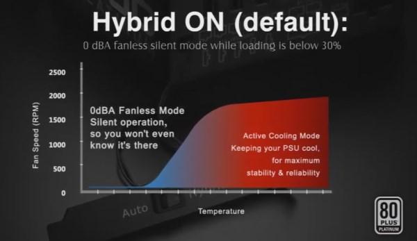 Hybrid Mode On Cooler Master V1200 Platinum PSU