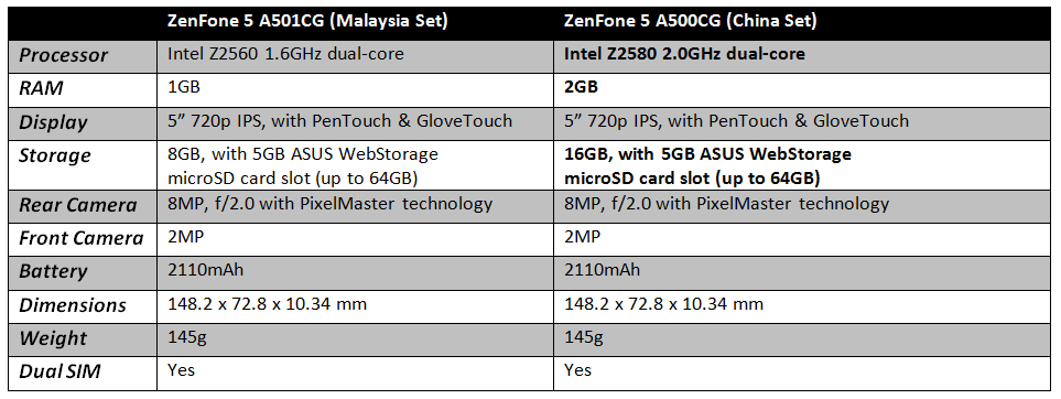 asus-zenfone-5-malaysia-china-set-comparison