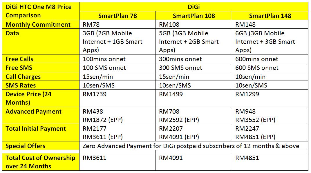 digi-htc-one-m8-smartplan-bundle