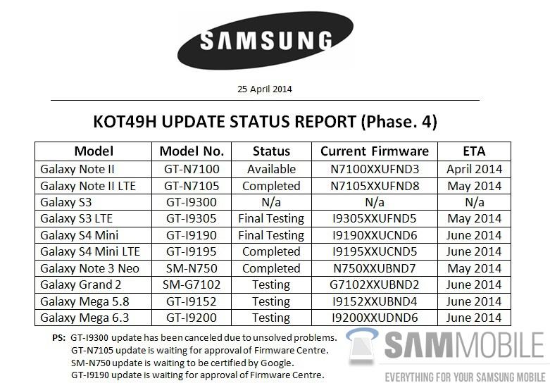 kitkat-Update-status