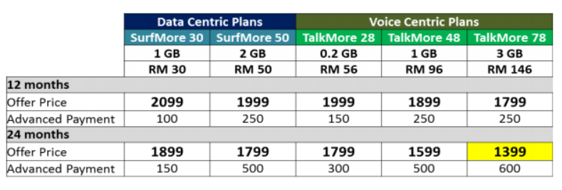 maxis-htc-one-m8-plans