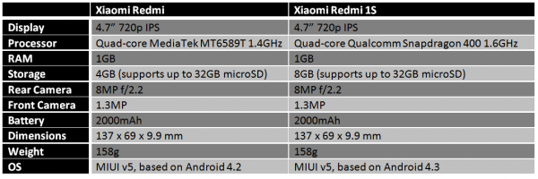 xiaomi-redmi-redmi-1s-comparison