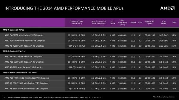 AMD Mobile Kaveri SKU