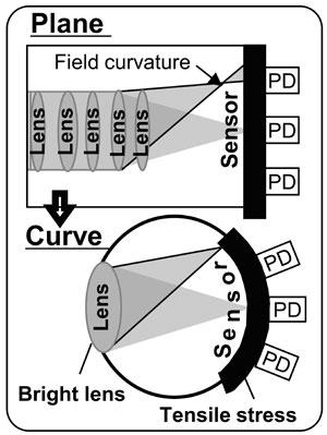 curve-diagram-halfcolumn-sensor-comparison