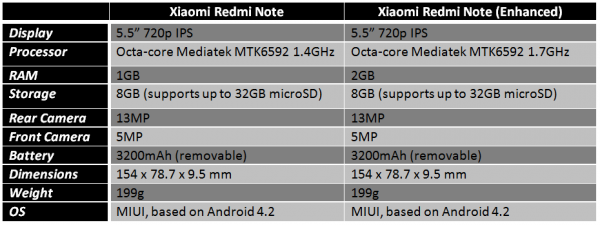 xiaomi-redmi-note-standard-vs-enhanced