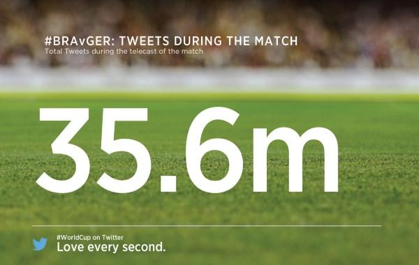 Brazil vs Germany Twitter Stats