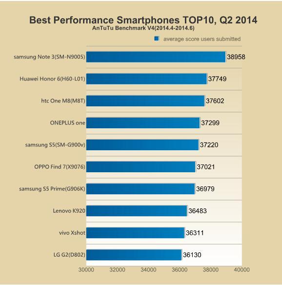 Antutu Top 10 Best Performing Smartphones of Q2 2014