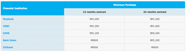 Celcom EPP Raya Minimum Purchase