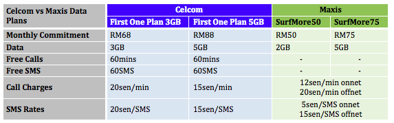 Celcom First One Plan vs Maxis SurfMore Plans