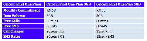 Celcom First One Plans 1