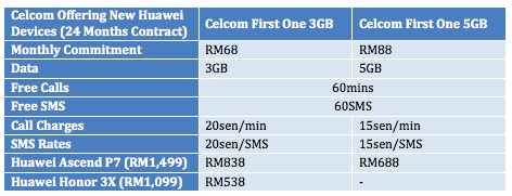 Celcom Offering Huawei Ascend P7 and Honor 3X