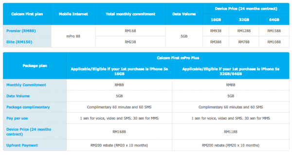 Celcom iPhone 5S Promotion Full