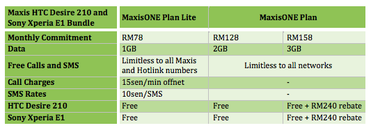 Maxis FREE Phone Offer Plans