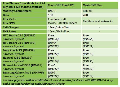 Maxis Free Phone