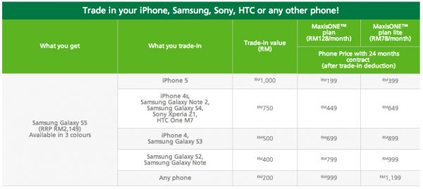 Maxis Galaxy S5 Trade In List