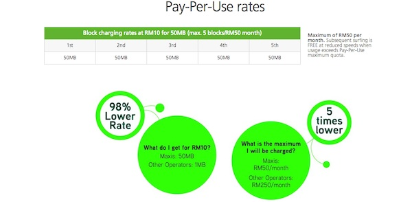 Maxis PPU Rates