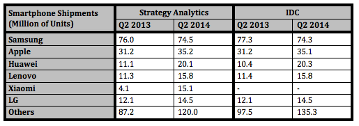 Q2 2014 Market Share