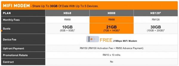 U Mobile Broadband Free Mifi Details
