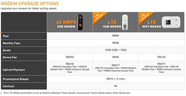 U Mobile Broadband Upgrade Modem