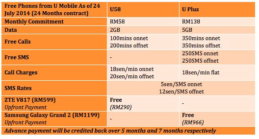 U Mobile Free Phones