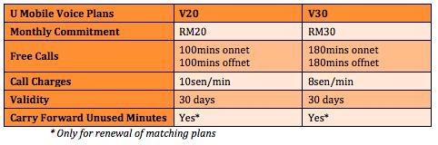 U Mobile Voice Plan Plans