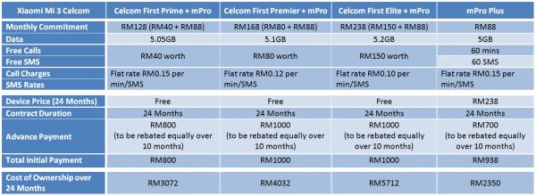 celcom-xiaomi-mi-3-postpaid-plans