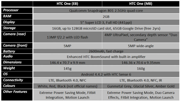 htc-one-e8-vs-htc-one-m8