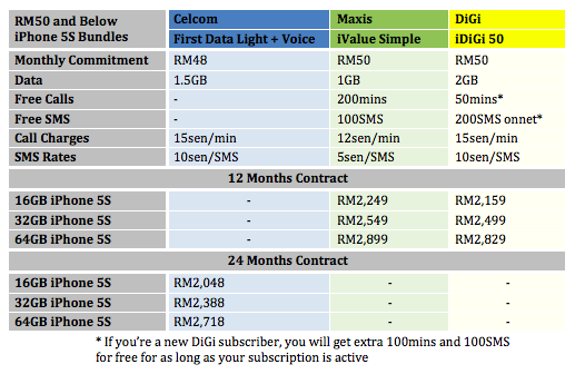 iPhone 5S Telco Price COmparison Monthly RM50 and below