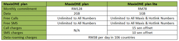 maxisone-plan-lite-updated-new