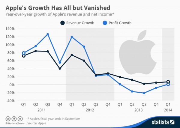 Apple-growth-2014-q1