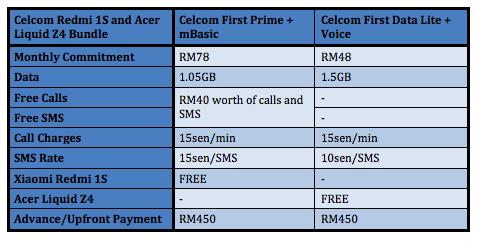 Celcom Redmi 1S and Acer Liquid Z4
