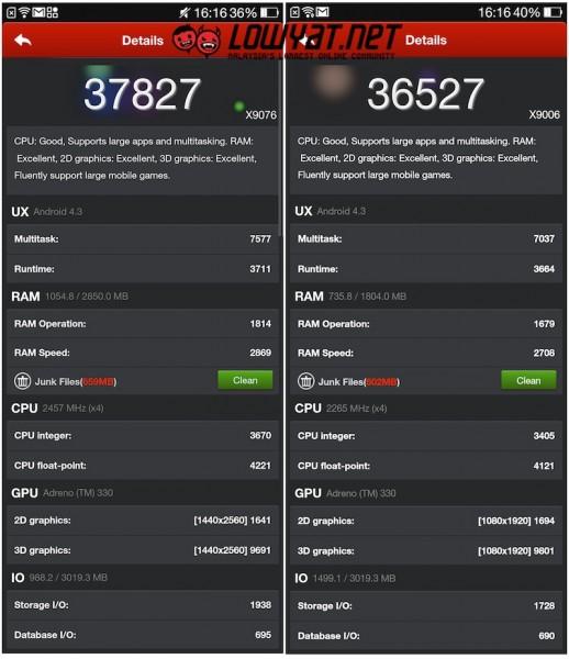 Oppo Find 7 vs Find 7a Antutu Benchmark Details