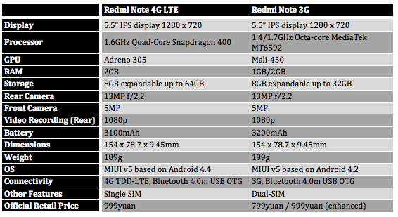 Redmi Note 4G vs 3G Standard and Enhanced