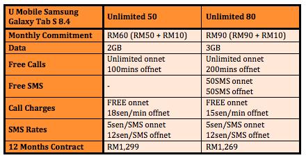 U Mobile Galaxy Tab S 8.4 Plans