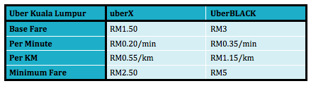 UberX UberBlack Price Comparison