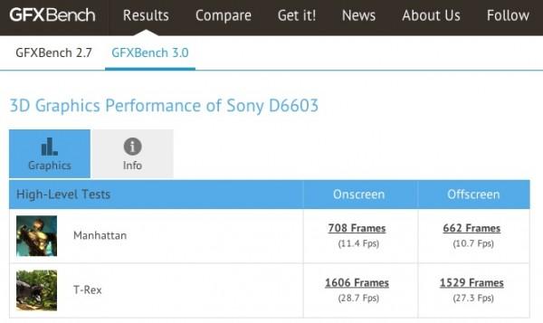 Xperia Z3 on GFXBench