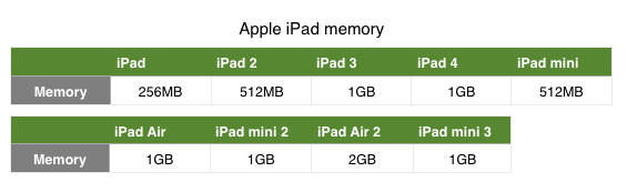 how to tell what generation ipad you have