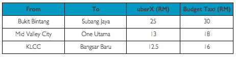 uberX Example Rates