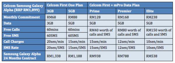 Celcom Galaxy Alpha Plans