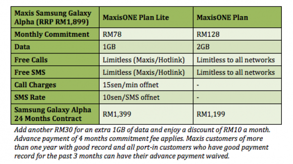 Maxis Samsung Galaxy Alpha Plans