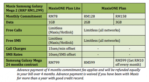 Maxis Samsung Galaxy Mega 2 Plans