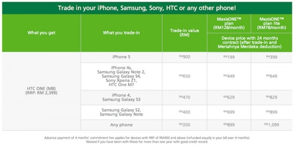 Maxis Trade In Program HTC One M8 Price